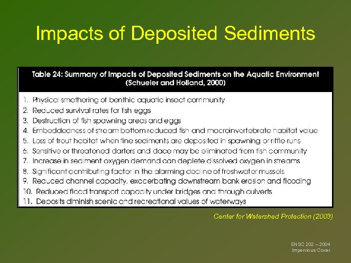 Impacts of Deposited Sediments Center for Watershed Protection (2003) ENSC 202 – 2004 Impervious