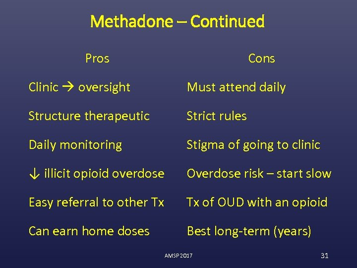 Methadone – Continued Pros Cons Clinic oversight Must attend daily Structure therapeutic Strict rules
