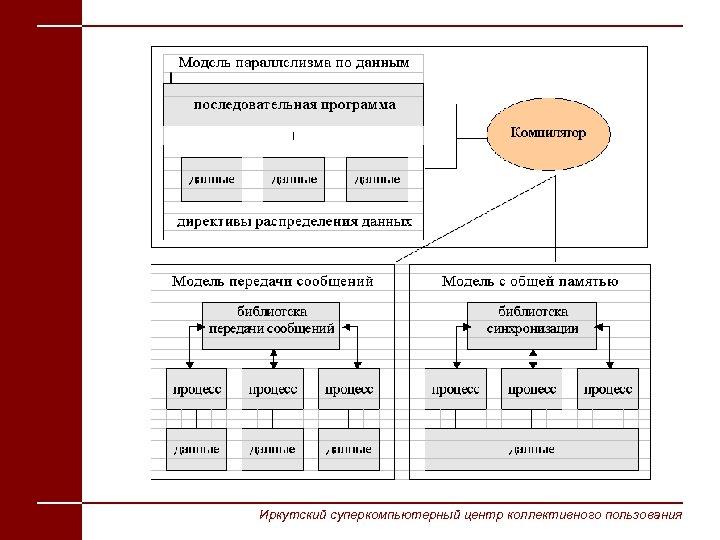 Иркутский суперкомпьютерный центр коллективного пользования