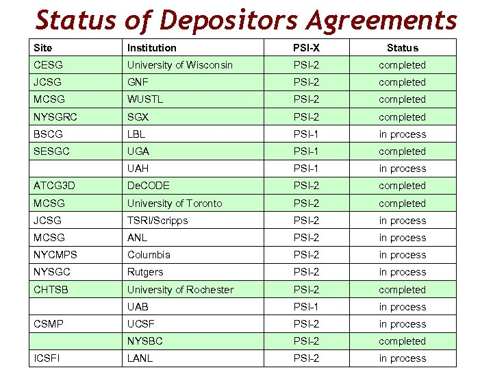 Status of Depositors Agreements Site Institution PSI-X Status CESG University of Wisconsin PSI-2 completed