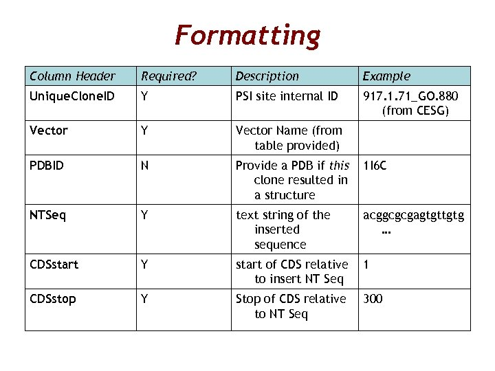Formatting Column Header Required? Description Example Unique. Clone. ID Y PSI site internal ID