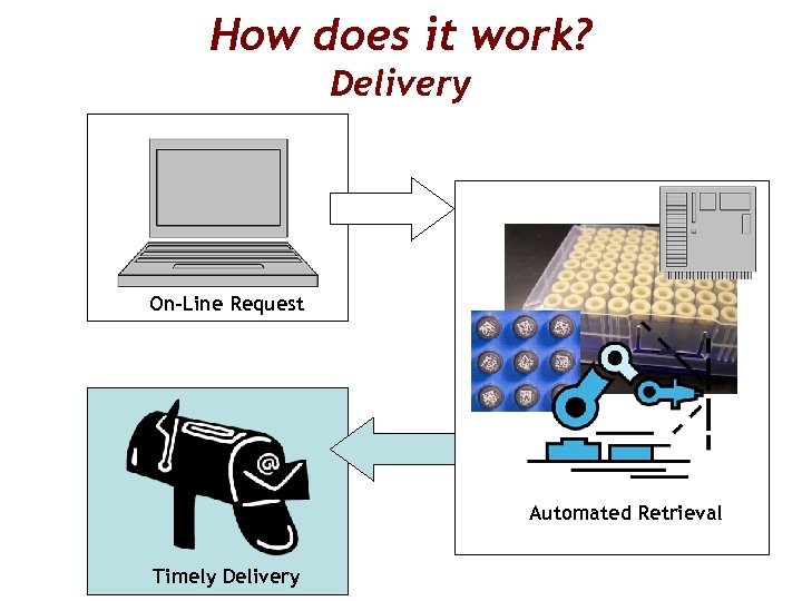 How does it work? Delivery On-Line Request Automated Retrieval Timely Delivery