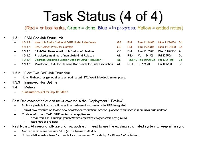 Task Status (4 of 4) (Red = critical tasks, Green = done, Blue =