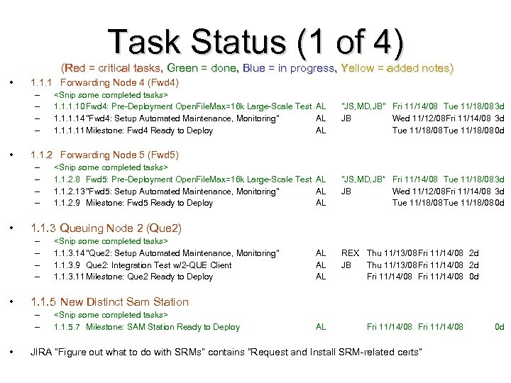 Task Status (1 of 4) (Red = critical tasks, Green = done, Blue =