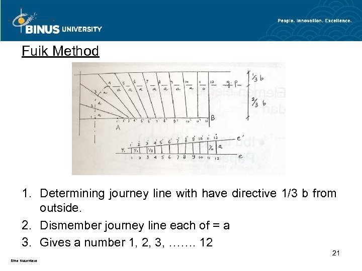 Fuik Method 1. Determining journey line with have directive 1/3 b from outside. 2.