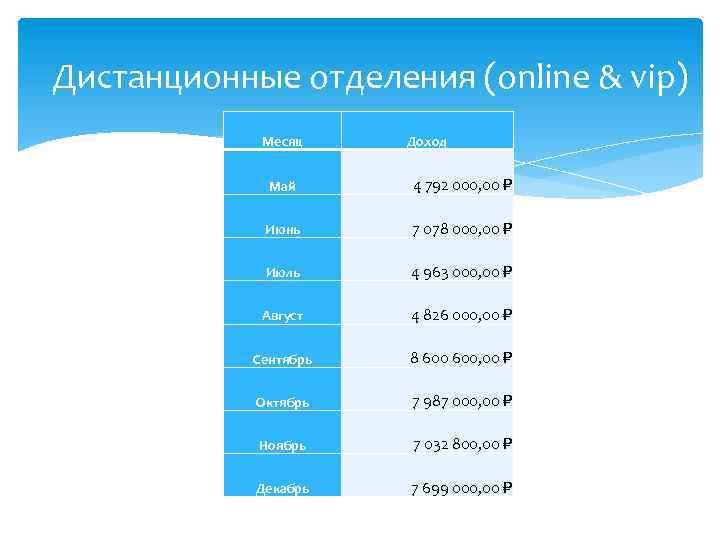 Дистанционные отделения (online & vip) Месяц Доход Май 4 792 000, 00 Июнь 7
