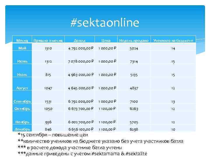 #sektaonline Месяц Пришло в месяц Доход Май 1310 4 792 000, 00 Июнь 1312