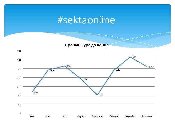 #sektaonline Прошли курс до конца 700 631 600 530 500 524 481 400 384