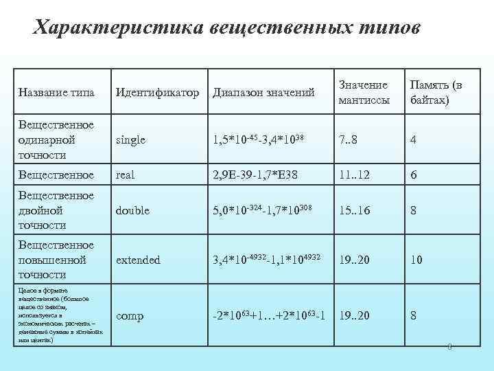 Характеристика вещественных типов Название типа Идентификатор Диапазон значений Значение мантиссы Память (в байтах) Вещественное
