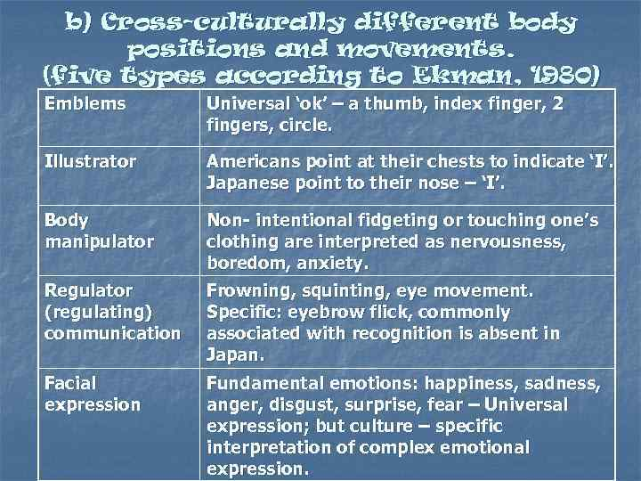 b) Cross-culturally different body positions and movements. (five types according to Ekman, 1980) Emblems
