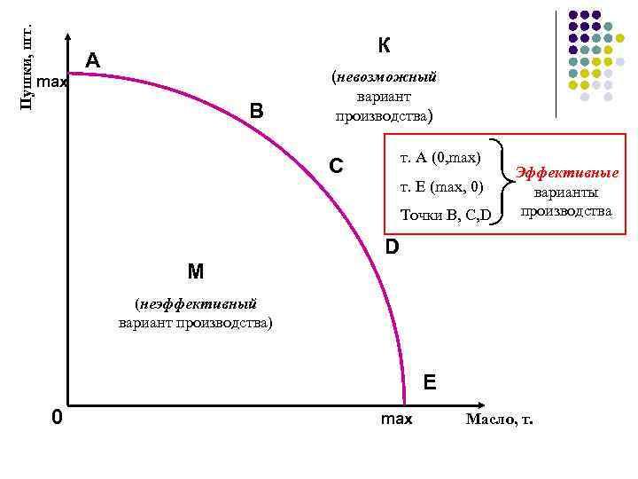 Пушки, шт. К А max В (невозможный вариант производства) т. А (0, max) С