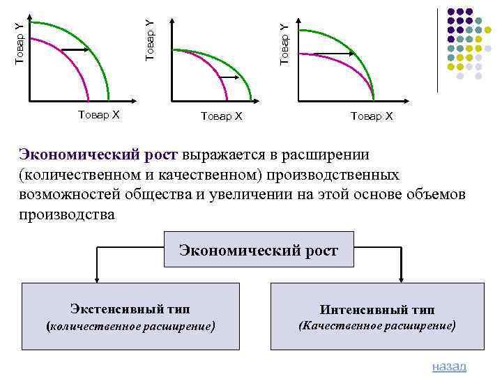 Товар Y Товар X Экономический рост выражается в расширении (количественном и качественном) производственных возможностей