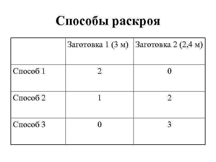 Способы раскроя Заготовка 1 (3 м) Заготовка 2 (2, 4 м) Способ 1 2