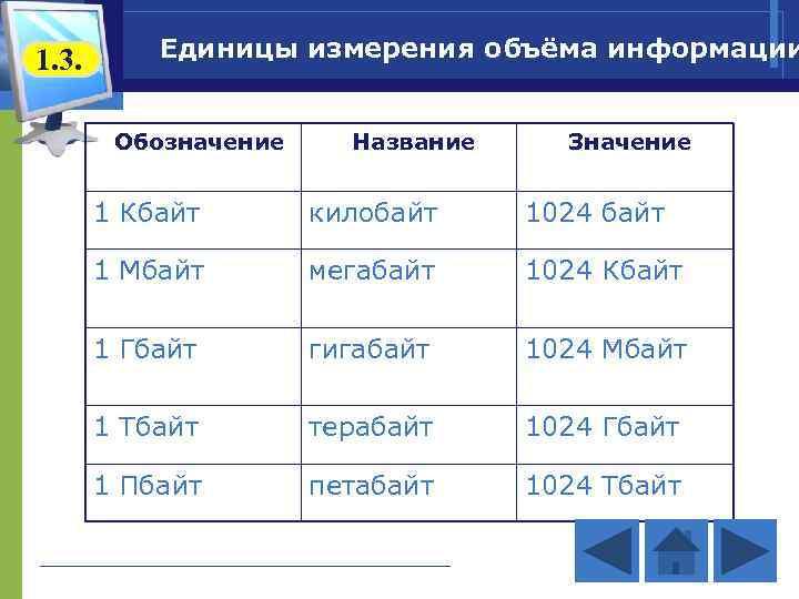 1. 3. Единицы измерения объёма информации Обозначение Название Значение 1 Кбайт килобайт 1024 байт