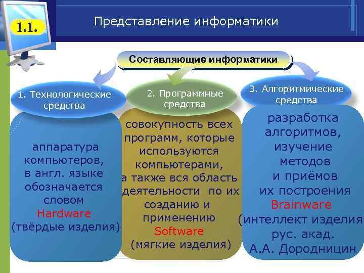 1. 1. Представление информатики Составляющие информатики 1. Технологические средства 2. Программные средства 3. Алгоритмические
