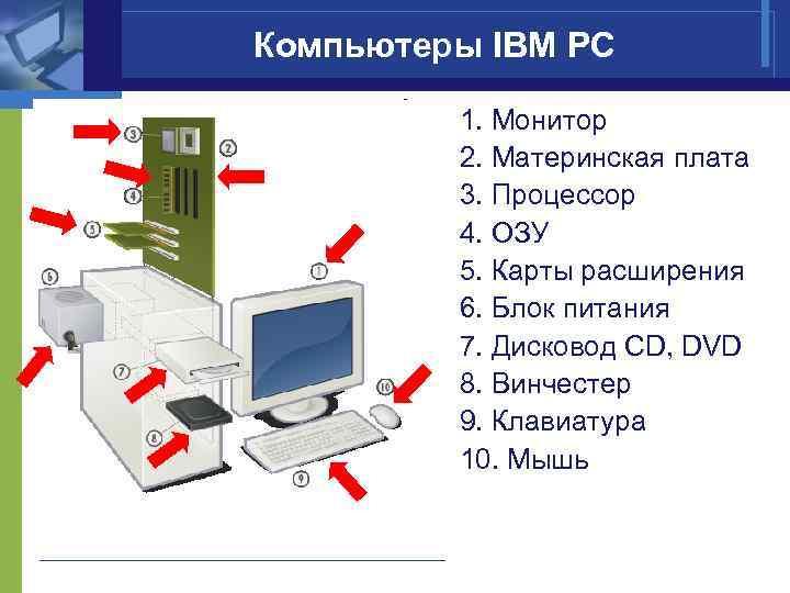 Компьютеры IBM PC 1. Монитор 2. Материнская плата 3. Процессор 4. ОЗУ 5. Карты