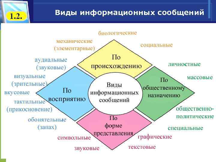 1. 2. Виды информационных сообщений