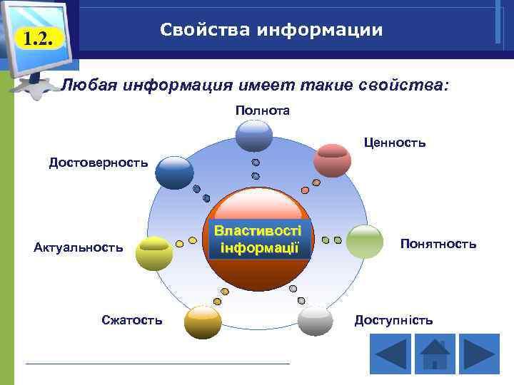 Свойства информации 1. 2. Любая информация имеет такие свойства: Полнота Ценность Достоверность Актуальность Сжатость