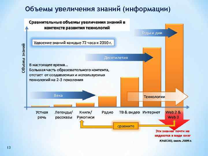 Объемы увеличения знаний (информации) 13