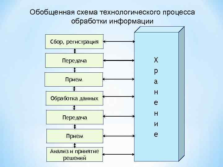 Обобщенная схема технологического процесса обработки информации Сбор, регистрация Передача Прием Обработка данных Передача Прием