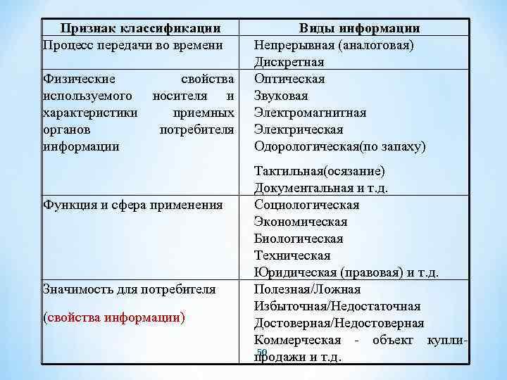 Признак классификации Процесс передачи во времени Физические свойства используемого носителя и характеристики приемных органов
