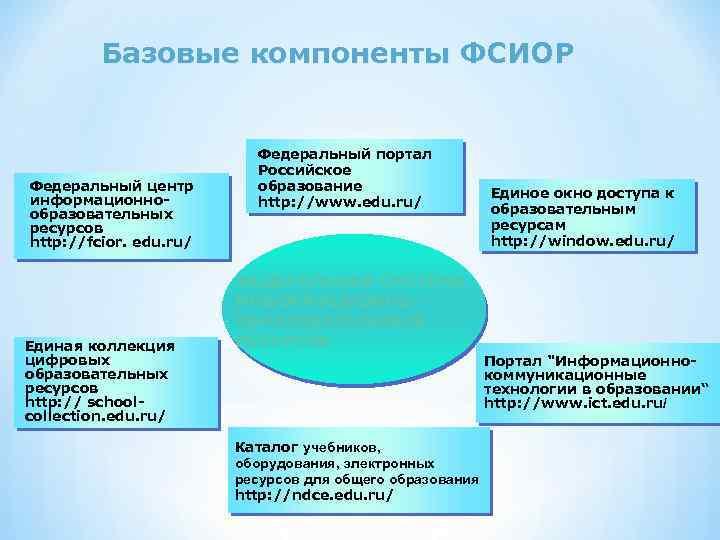 Базовые компоненты ФСИОР Федеральный центр информационнообразовательных ресурсов http: //fcior. edu. ru/ Единая коллекция цифровых