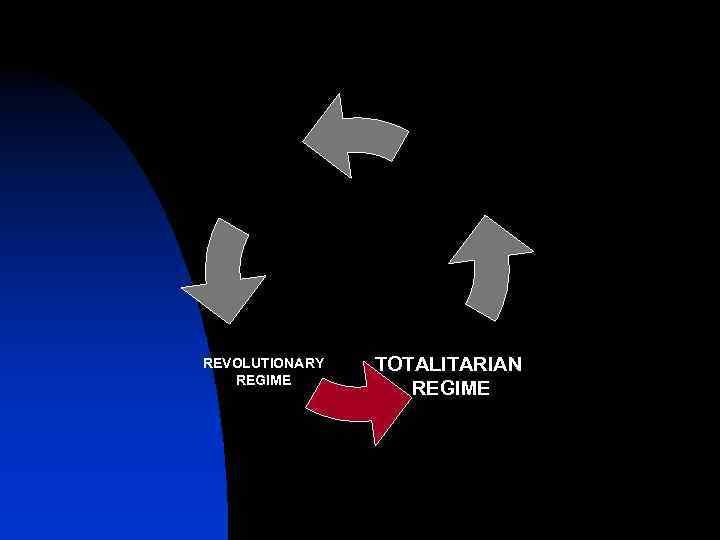 REVOLUTIONARY REGIME TOTALITARIAN REGIME