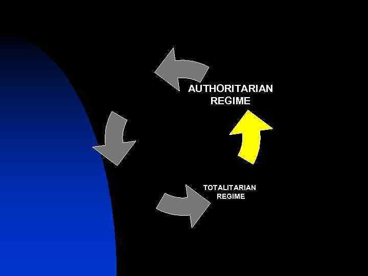 AUTHORITARIAN REGIME TOTALITARIAN REGIME