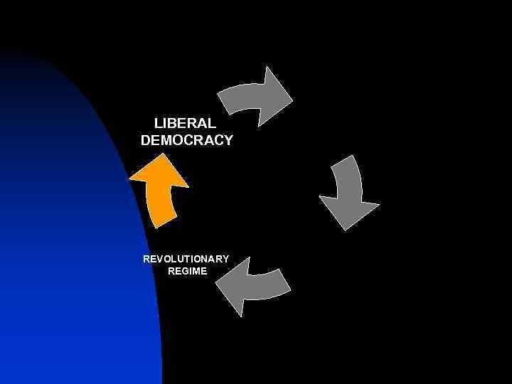 LIBERAL DEMOCRACY REVOLUTIONARY REGIME