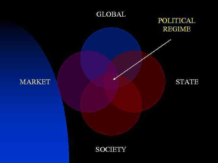 GLOBAL MARKET POLITICAL REGIME STATE SOCIETY