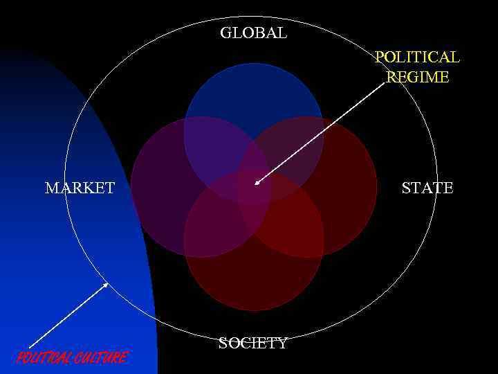 GLOBAL POLITICAL REGIME MARKET POLITICAL CULTURE STATE SOCIETY