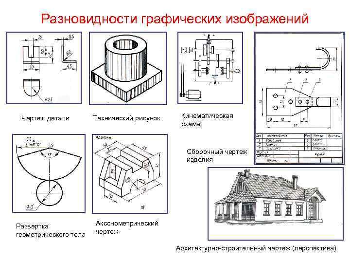 Разновидности графических изображений Чертеж детали Технический рисунок Кинематическая схема Сборочный чертеж изделия Развертка геометрического
