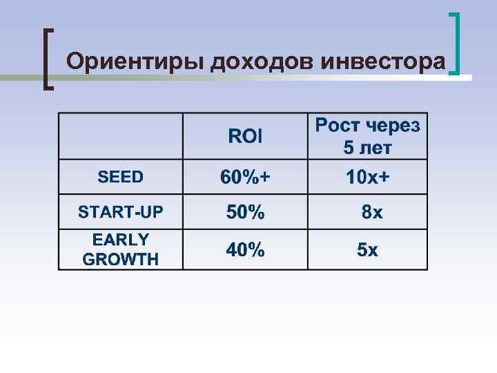 Ориентиры доходов инвестора