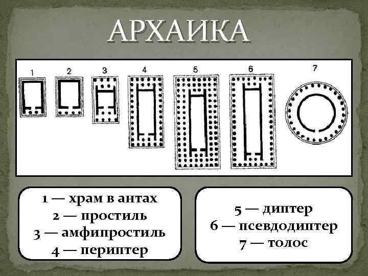 АРХАИКА 1 — храм в антах 2 — простиль 3 — амфипростиль 4 —