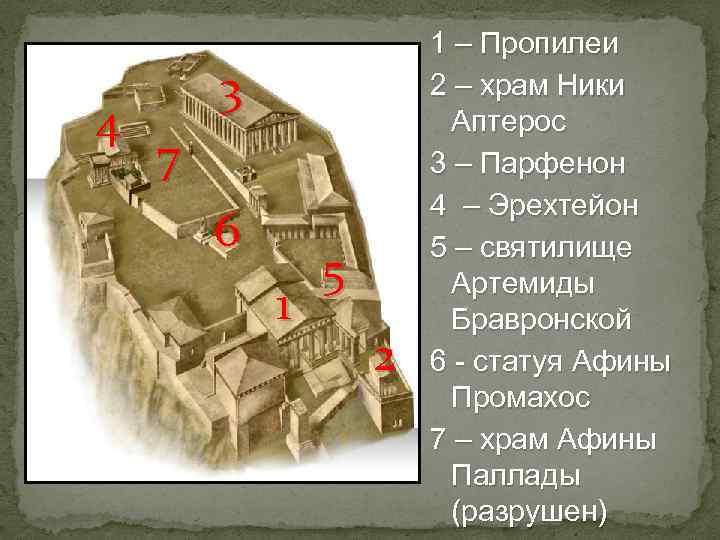 4 3 7 6 1 5 2 1 – Пропилеи 2 – храм Ники