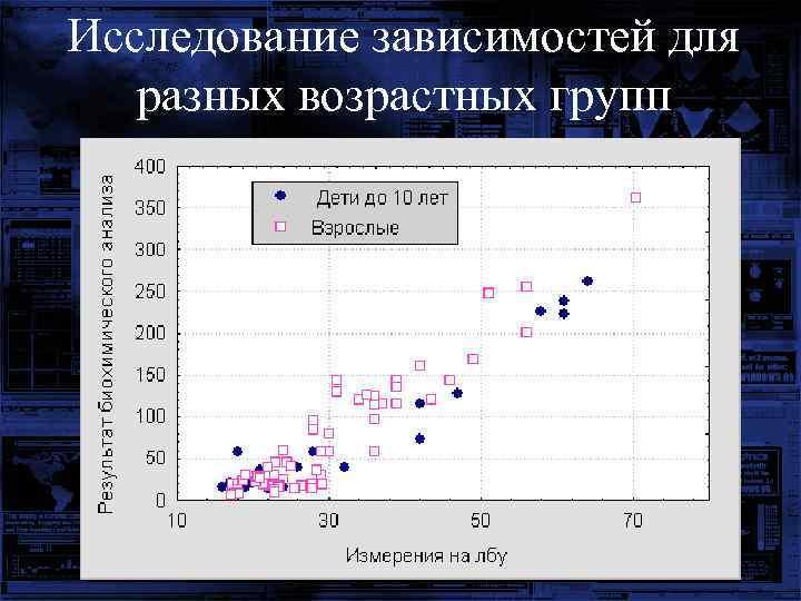 Исследование зависимостей для разных возрастных групп