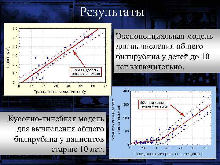 Результаты Экспоненциальная модель для вычисления общего билирубина у детей до 10 лет включительно. Кусочно-линейная