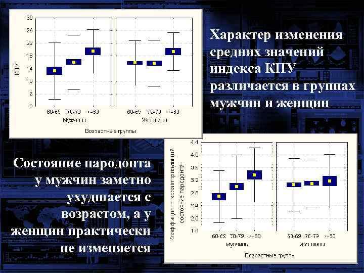 Характер изменения средних значений индекса КПУ различается в группах мужчин и женщин Состояние пародонта