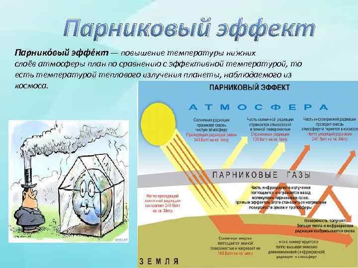 Парниковый эффект Парнико вый эффе кт — повышение температуры нижних слоёв атмосферы план по