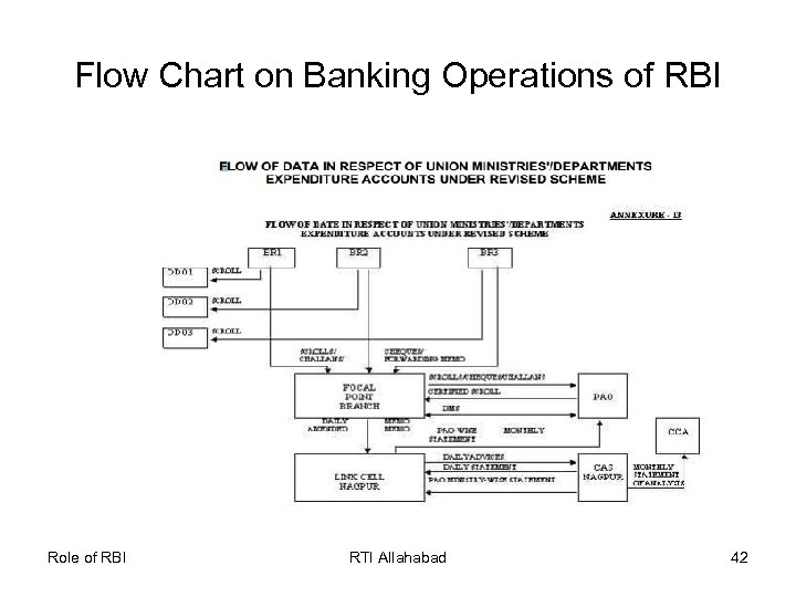 Flow Chart on Banking Operations of RBI Role of RBI RTI Allahabad 42