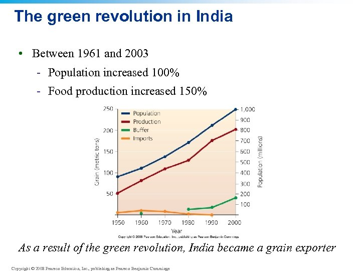The green revolution in India • Between 1961 and 2003 - Population increased 100%