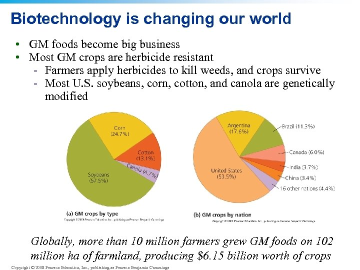 Biotechnology is changing our world • GM foods become big business • Most GM