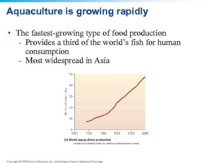 Aquaculture is growing rapidly • The fastest-growing type of food production - Provides a