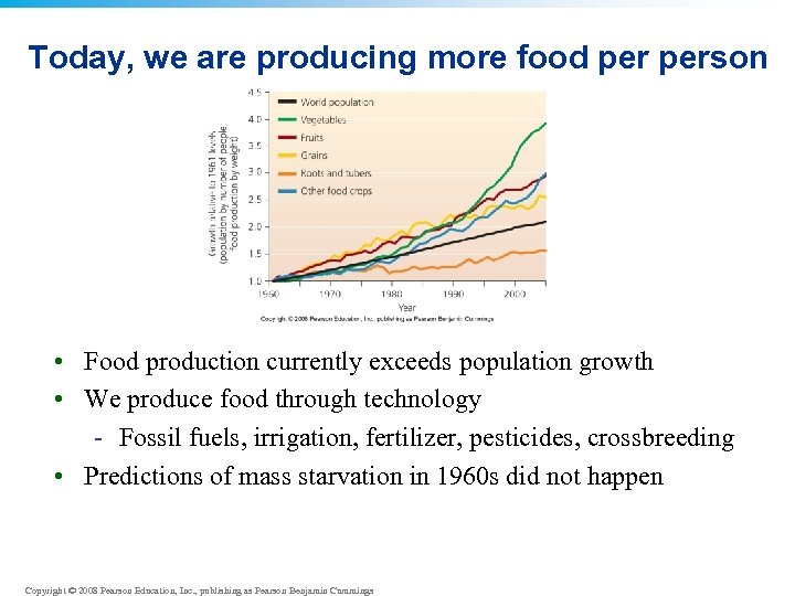 Today, we are producing more food person • Food production currently exceeds population growth