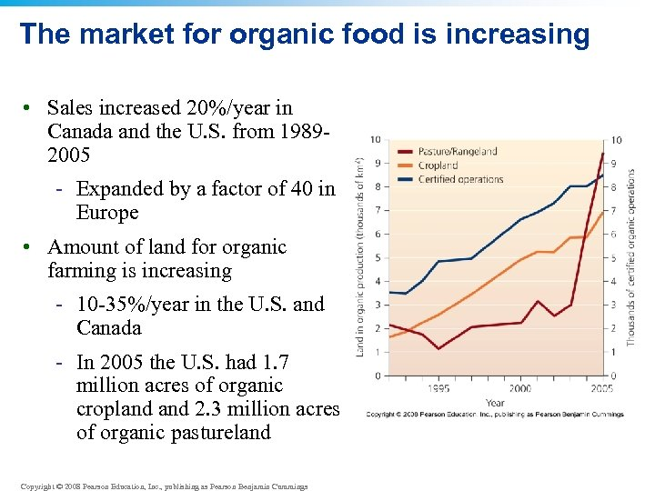 The market for organic food is increasing • Sales increased 20%/year in Canada and
