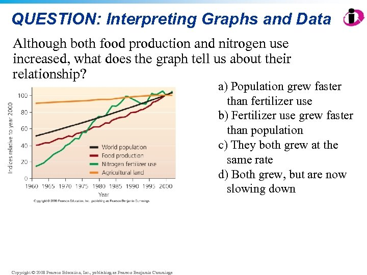 QUESTION: Interpreting Graphs and Data Although both food production and nitrogen use increased, what