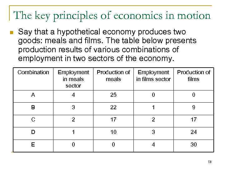 The key principles of economics in motion n Say that a hypothetical economy produces
