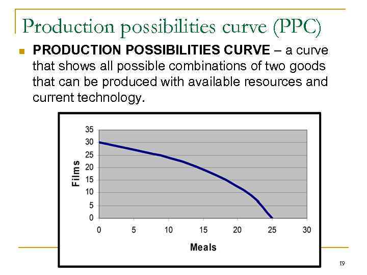 Production possibilities curve (PPC) n PRODUCTION POSSIBILITIES CURVE – a curve that shows all