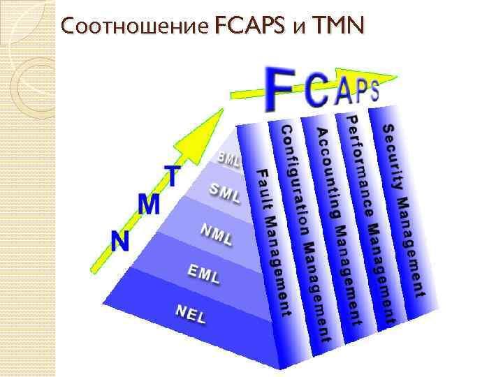 Соотношение FCAPS и TMN