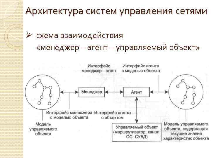 Архитектура систем управления сетями Ø схема взаимодействия «менеджер – агент – управляемый объект»